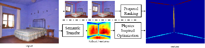 Figure 1 for Physics Inspired Optimization on Semantic Transfer Features: An Alternative Method for Room Layout Estimation