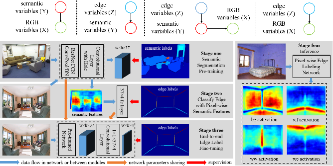 Figure 3 for Physics Inspired Optimization on Semantic Transfer Features: An Alternative Method for Room Layout Estimation
