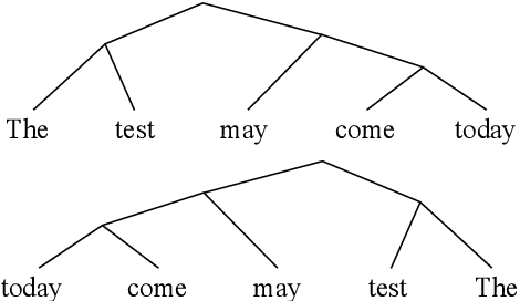 Figure 1 for On the Branching Bias of Syntax Extracted from Pre-trained Language Models