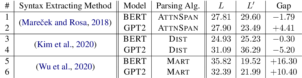Figure 2 for On the Branching Bias of Syntax Extracted from Pre-trained Language Models
