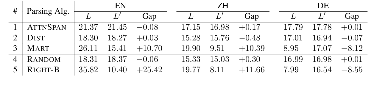 Figure 3 for On the Branching Bias of Syntax Extracted from Pre-trained Language Models