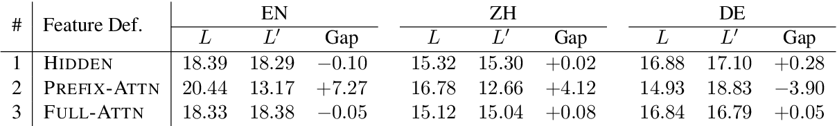 Figure 4 for On the Branching Bias of Syntax Extracted from Pre-trained Language Models