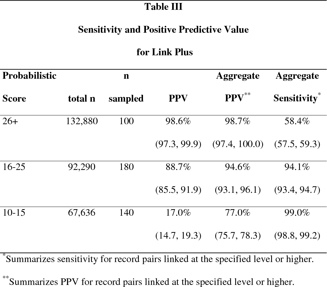 Record Linkage Software In The Public Domain A Comparison Of Link Plus The Link King And A Basic Deterministic Algorithm Semantic Scholar