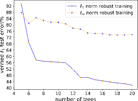 Figure 4 for On $\ell_p$-norm Robustness of Ensemble Stumps and Trees