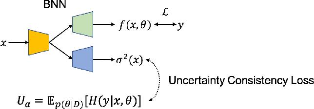 Figure 1 for Dense Uncertainty Estimation