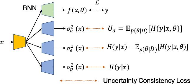Figure 2 for Dense Uncertainty Estimation