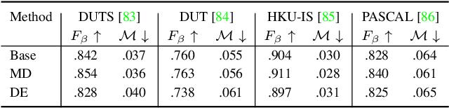 Figure 3 for Dense Uncertainty Estimation