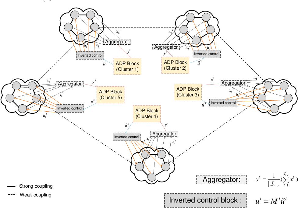 Figure 1 for Reduced-Dimensional Reinforcement Learning Control using Singular Perturbation Approximations
