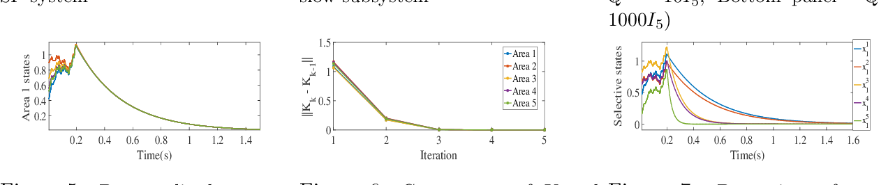 Figure 4 for Reduced-Dimensional Reinforcement Learning Control using Singular Perturbation Approximations