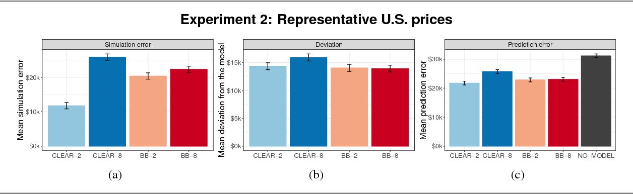 Figure 4 for Manipulating and Measuring Model Interpretability