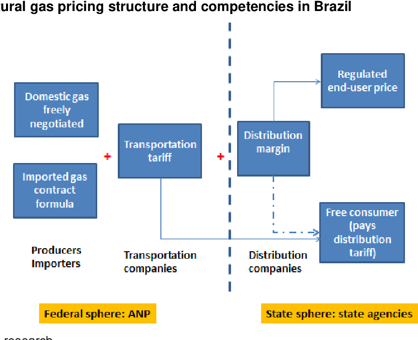 PDF] Brazil – Country of the future or has its time come for