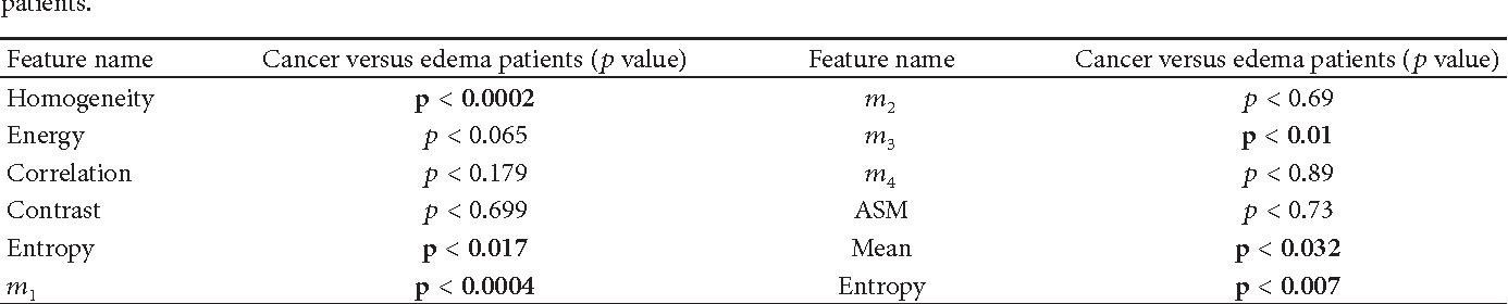 Table 4 From Statistical Analysis Of Haralick Texture Features To
