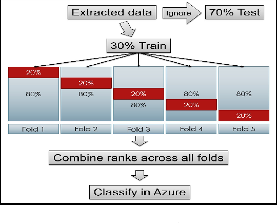 Figure 4 for Classification of Large-Scale Fundus Image Data Sets: A Cloud-Computing Framework