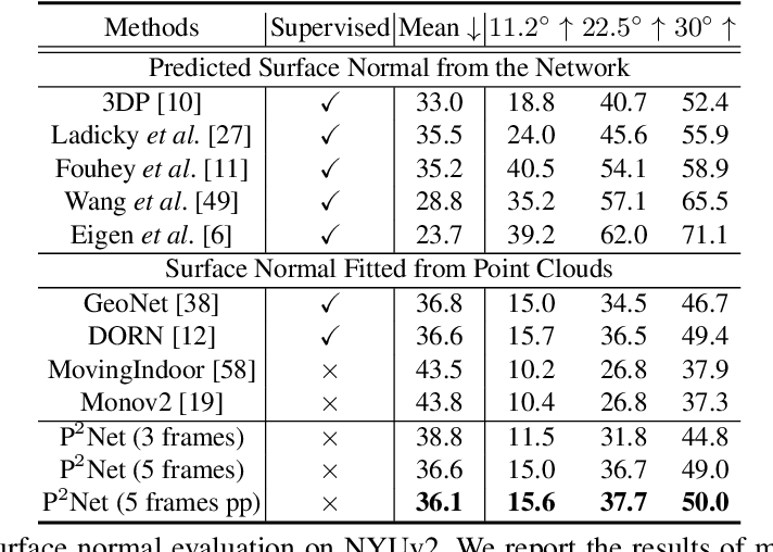 Figure 4 for P$^{2}$Net: Patch-match and Plane-regularization for Unsupervised Indoor Depth Estimation