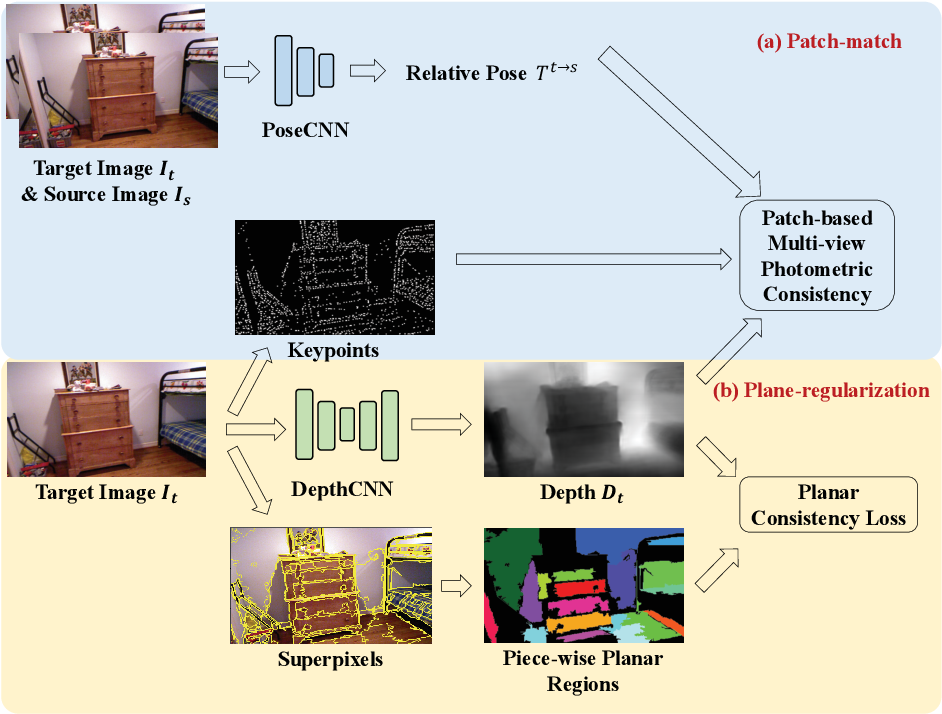 Figure 1 for P$^{2}$Net: Patch-match and Plane-regularization for Unsupervised Indoor Depth Estimation