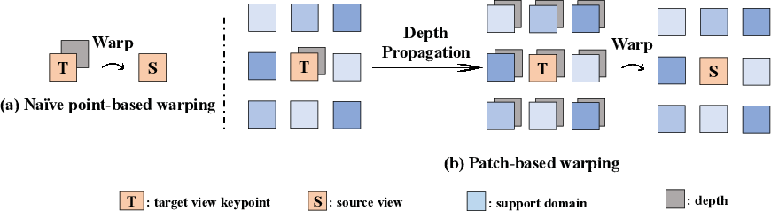 Figure 3 for P$^{2}$Net: Patch-match and Plane-regularization for Unsupervised Indoor Depth Estimation
