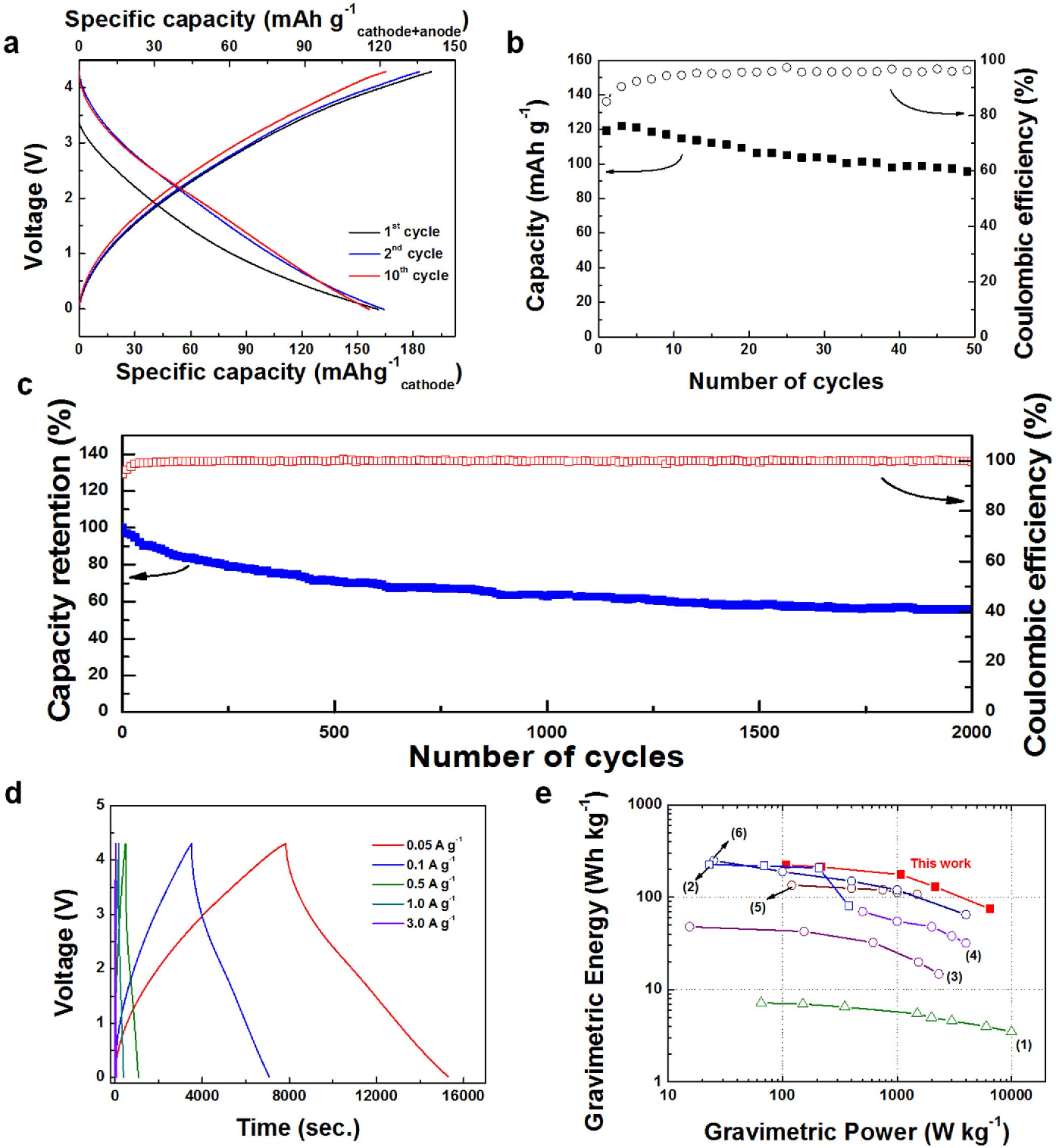 All-graphene-battery: bridging the gap between supercapacitors and