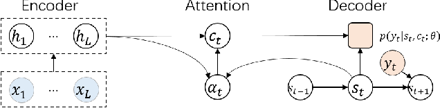 Figure 1 for Attention Forcing for Sequence-to-sequence Model Training