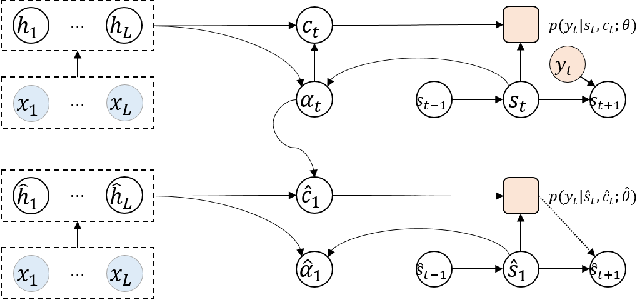 Figure 2 for Attention Forcing for Sequence-to-sequence Model Training