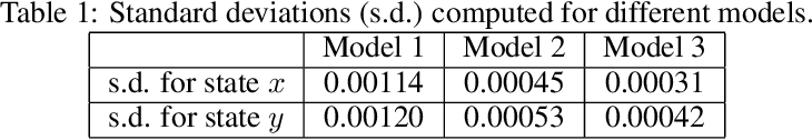 Figure 2 for Safety Verification of Model Based Reinforcement Learning Controllers
