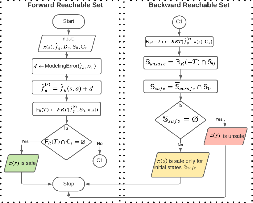 Figure 1 for Safety Verification of Model Based Reinforcement Learning Controllers