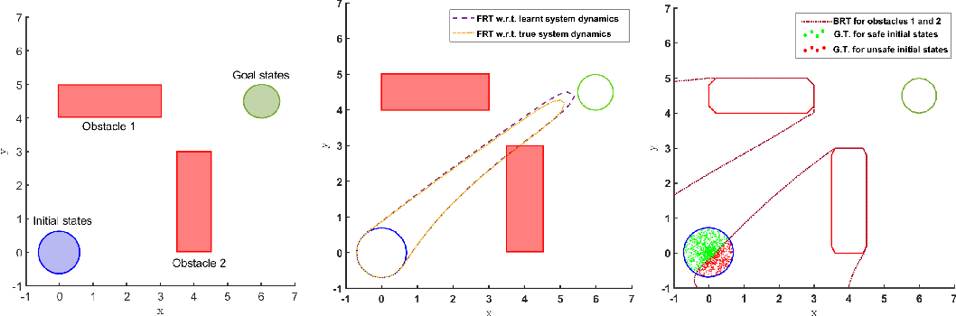 Figure 3 for Safety Verification of Model Based Reinforcement Learning Controllers