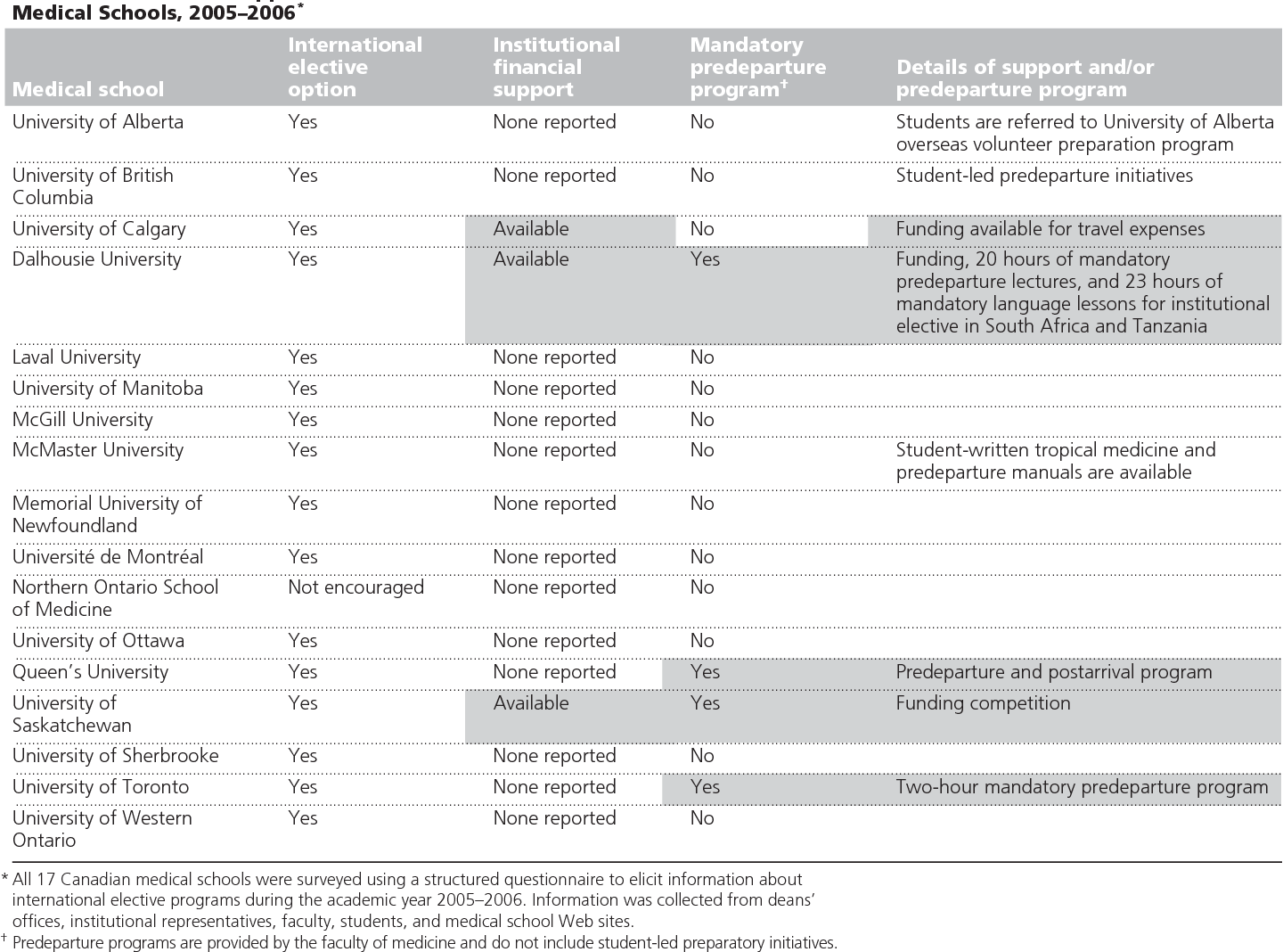 Global health in Canadian medical education: current practices and