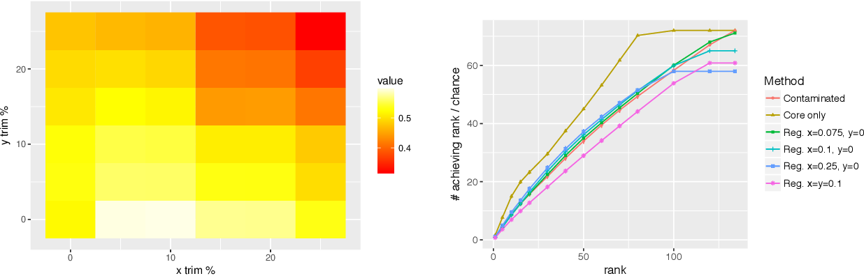 Figure 2 for Vertex Nomination, Consistent Estimation, and Adversarial Modification