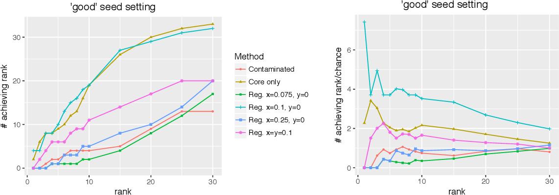 Figure 3 for Vertex Nomination, Consistent Estimation, and Adversarial Modification