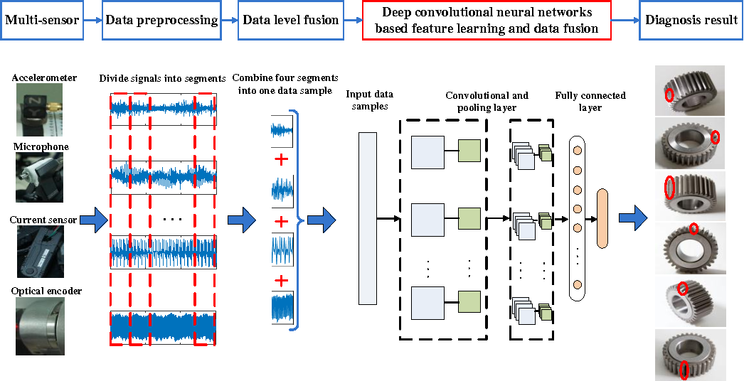 PDF] An Adaptive Multi-Sensor Data Fusion Method Based on Deep