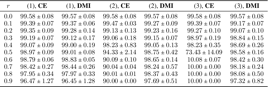 Figure 4 for L_DMI: An Information-theoretic Noise-robust Loss Function