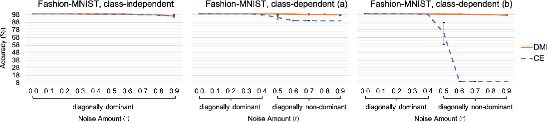 Figure 3 for L_DMI: An Information-theoretic Noise-robust Loss Function