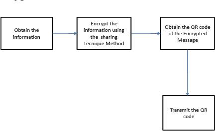 PDF] Encryption and decryption of data using Quick response code