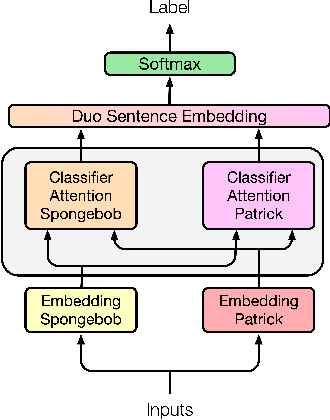 Figure 1 for Meta-Embeddings Based On Self-Attention