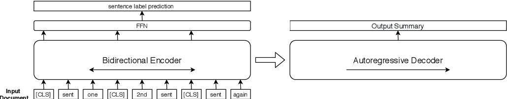 Figure 1 for Dimsum @LaySumm 20: BART-based Approach for Scientific Document Summarization