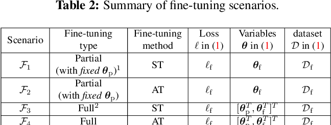 Figure 3 for Adversarial Robustness: From Self-Supervised Pre-Training to Fine-Tuning