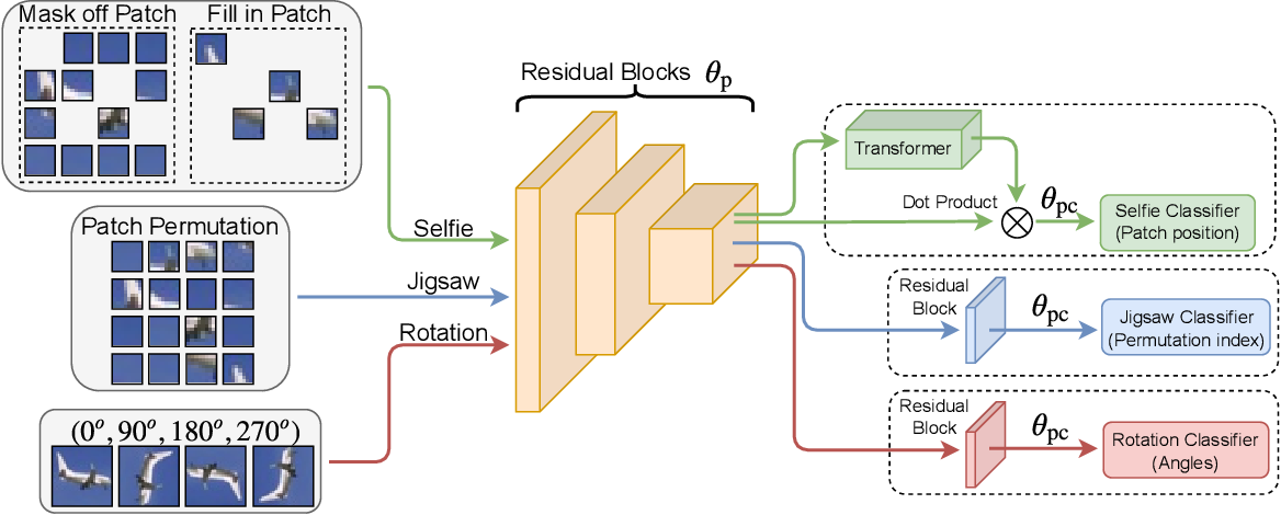 Figure 4 for Adversarial Robustness: From Self-Supervised Pre-Training to Fine-Tuning
