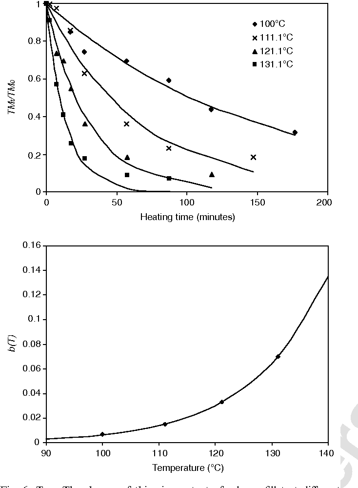 Figure 6 from Kinetics of salmon quality changes during thermal