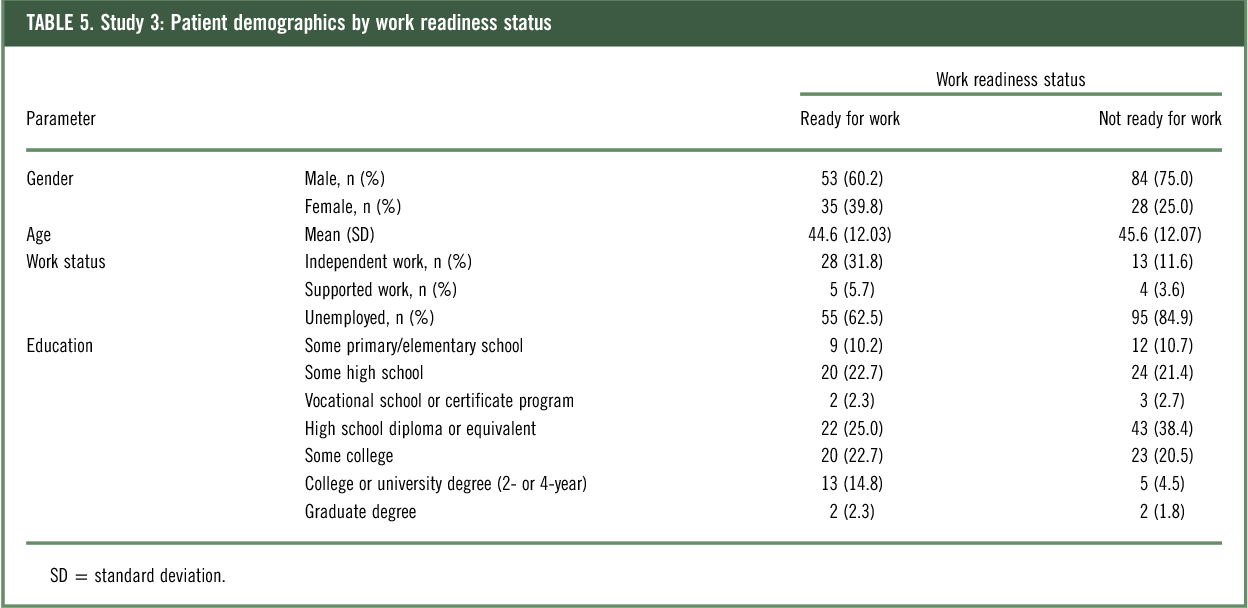 Psychometric evaluation of the Work Readiness Questionnaire in ...