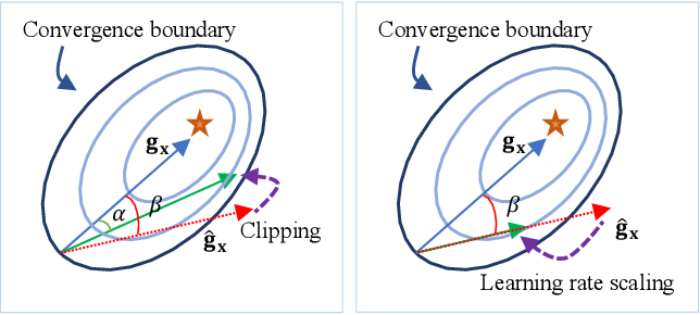 Figure 1 for Towards Unified INT8 Training for Convolutional Neural Network