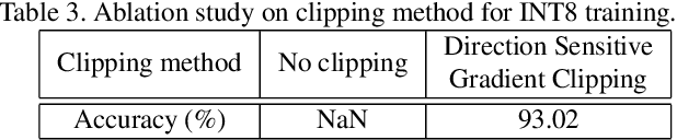 Figure 4 for Towards Unified INT8 Training for Convolutional Neural Network
