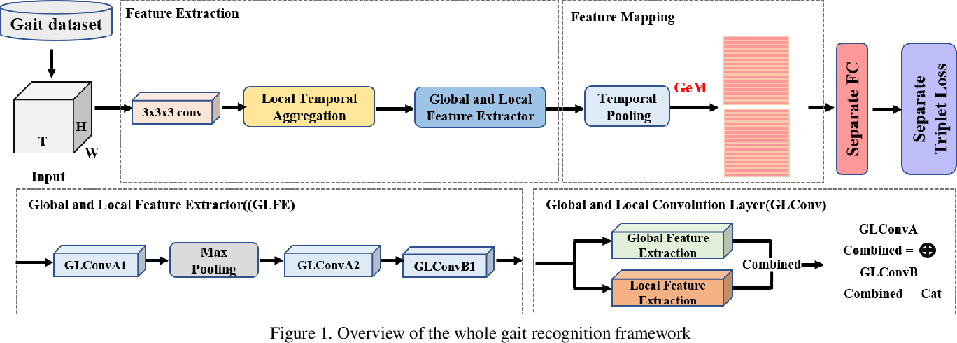Figure 1 for Learning Effective Representations from Global and Local Features for Cross-View Gait Recognition