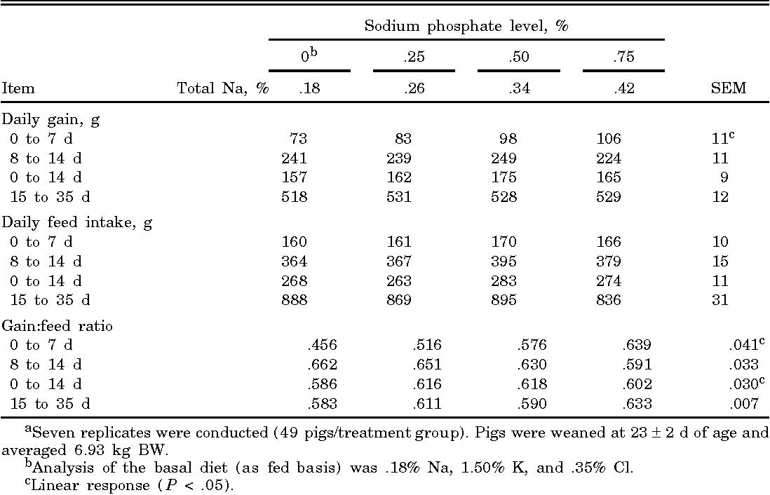 Effect Of Supplemental Sodium Chloride Sodium Phosphate Or