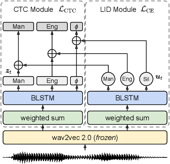 Figure 2 for Mandarin-English Code-switching Speech Recognition with Self-supervised Speech Representation Models