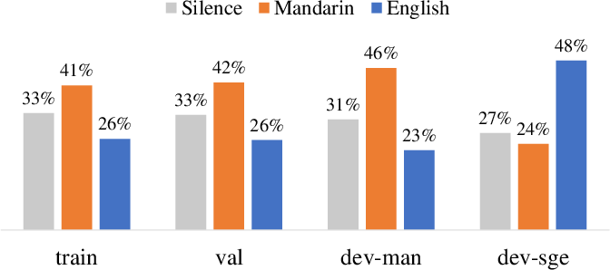 Figure 3 for Mandarin-English Code-switching Speech Recognition with Self-supervised Speech Representation Models