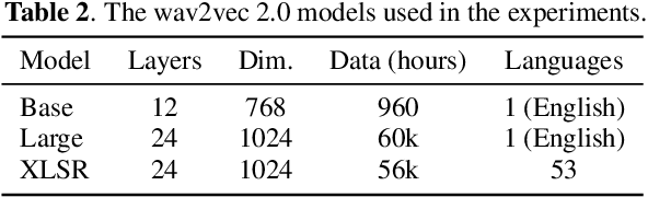 Figure 4 for Mandarin-English Code-switching Speech Recognition with Self-supervised Speech Representation Models
