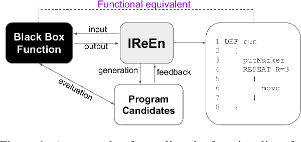 Figure 1 for IReEn: Iterative Reverse-Engineering of Black-Box Functions via Neural Program Synthesis