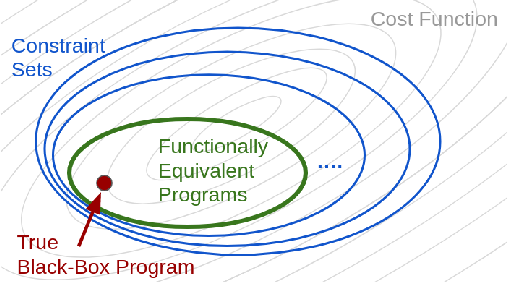 Figure 3 for IReEn: Iterative Reverse-Engineering of Black-Box Functions via Neural Program Synthesis