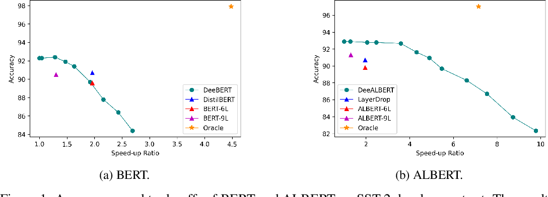 Figure 1 for Early Exiting with Ensemble Internal Classifiers