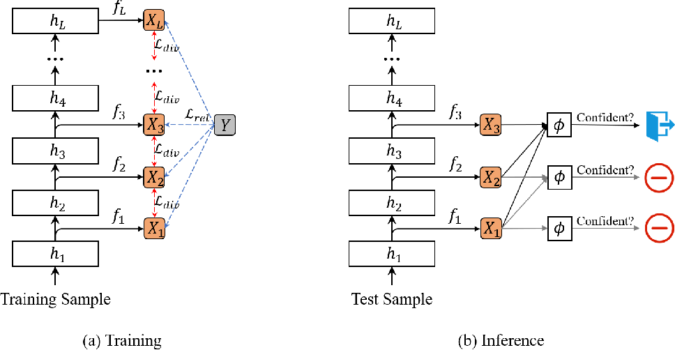 Figure 3 for Early Exiting with Ensemble Internal Classifiers